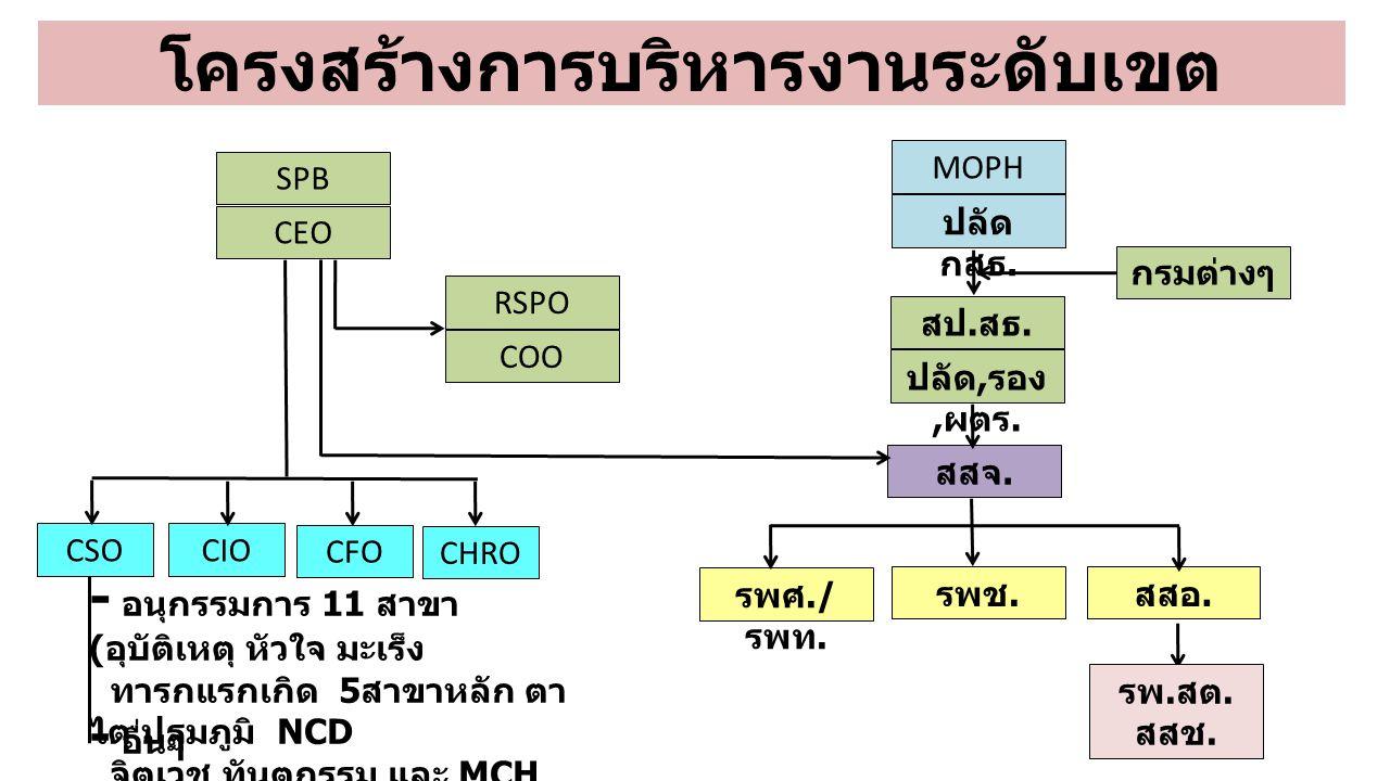 โครงสร้างการบริหารงานระดับเขต SPB CEO MOPH ปลัด กสธ. สป. สธ. ปลัด, รอง, ผตร. กรมต่างๆ สสอ. รพศ./ รพท. รพช. รพ. สต. สสช. RSPO COO สสจ. CSOCIO CFO CHRO