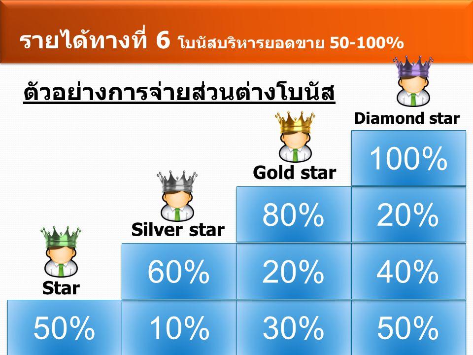 รายได้ทางที่ 6 โบนัสบริหารยอดขาย 50-100% Star มีตำแหน่ง ทางธุรกิจ ระดับ S1-S4 50% Silver star สร้าง Star3 คน และ มียอดกลุ่มสะสม 100,000 คะแนน 60% Gold star สร้าง Silver star 3 สายงาน 80% Diamond star สร้าง Gold star 4 สายงาน 100% *** เป็นรายได้ที่เกิดจากการซื้อซ้ำของตัวเองและของทีม