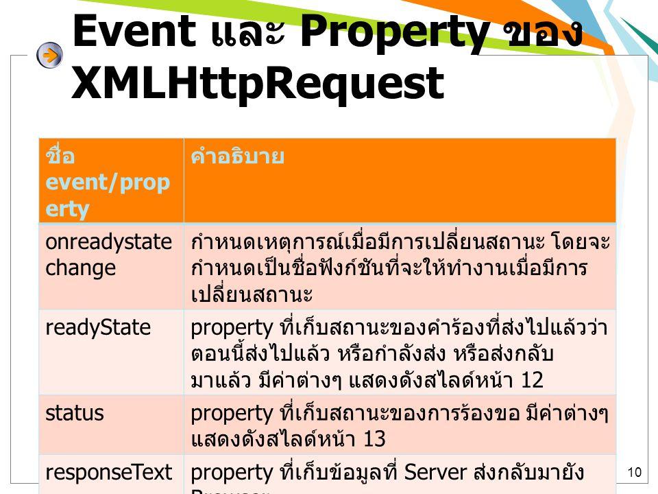 Event และ Property ของ XMLHttpRequest 10 ชื่อ event/prop erty คำอธิบาย onreadystate change กำหนดเหตุการณ์เมื่อมีการเปลี่ยนสถานะ โดยจะ กำหนดเป็นชื่อฟัง