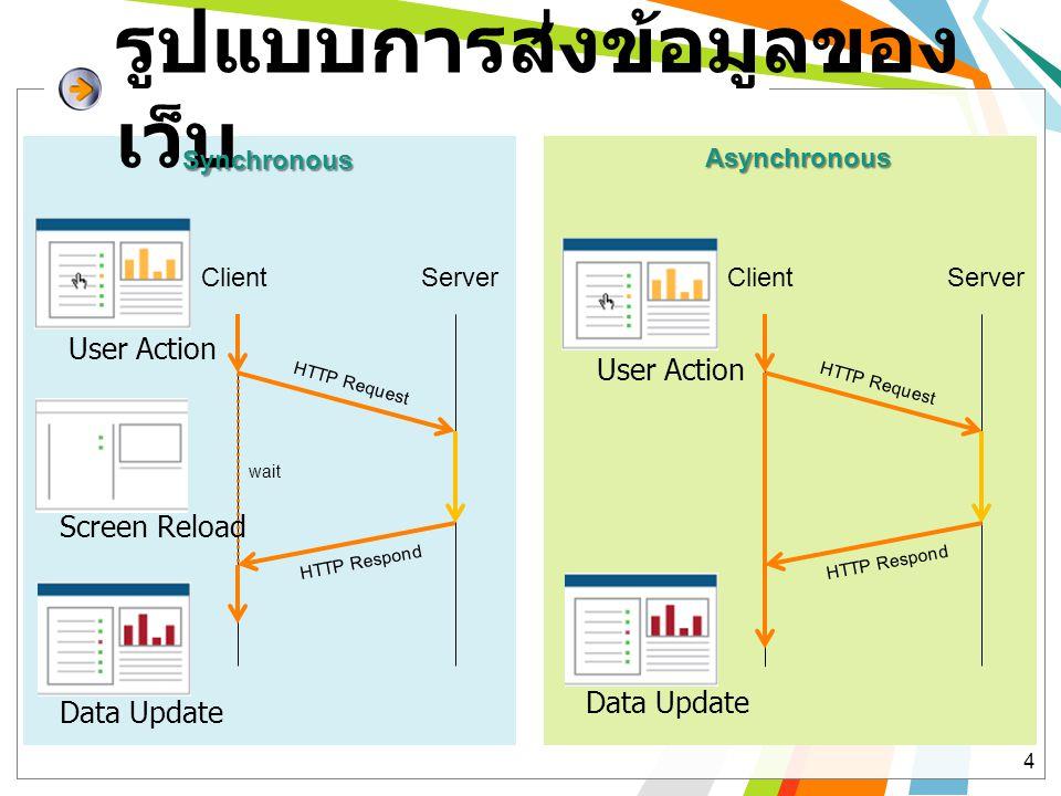 รูปแบบการส่งข้อมูลของ เว็บ 4 Synchronous ClientServer HTTP Request HTTP Respond wait Asynchronous ClientServer HTTP Request HTTP Respond User Action S