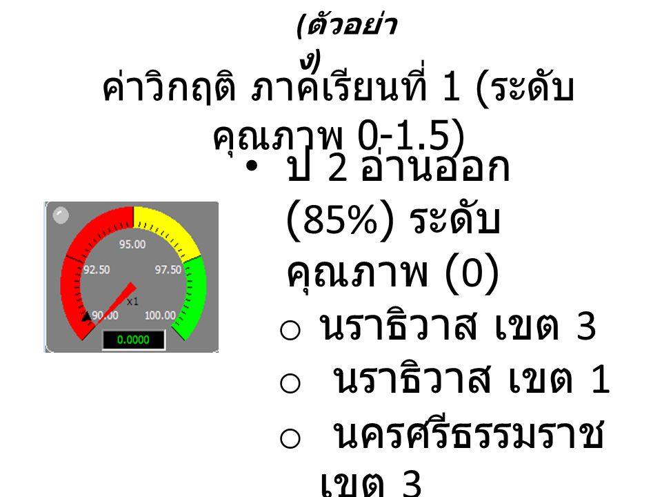 ( ตัวอย่า ง ) • ป 2 อ่านออก (85%) ระดับ คุณภาพ (0) o นราธิวาส เขต 3 o นราธิวาส เขต 1 o นครศรีธรรมราช เขต 3 o ฯลฯ ค่าวิกฤติ ภาคเรียนที่ 1 ( ระดับ คุณภา