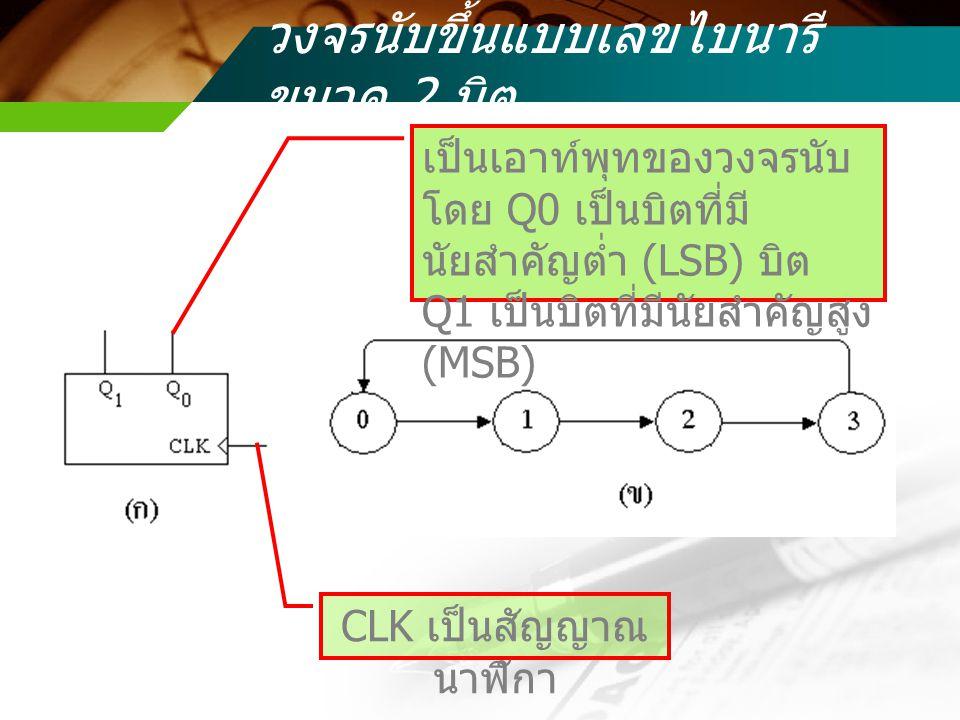 วงจรนับขึ้นแบบเลขไบนารี ขนาด 2 บิต เป็นเอาท์พุทของวงจรนับ โดย Q0 เป็นบิตที่มี นัยสำคัญต่ำ (LSB) บิต Q1 เป็นบิตที่มีนัยสำคัญสูง (MSB) CLK เป็นสัญญาณ นา