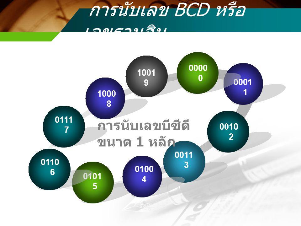 การนับเลข BCD หรือ เลขฐานสิบ 0111 7 1001 9 0001 1 0011 3 0101 5 0000 0 0010 2 0100 4 1000 8 0110 6 การนับเลขบีซีดี ขนาด 1 หลัก