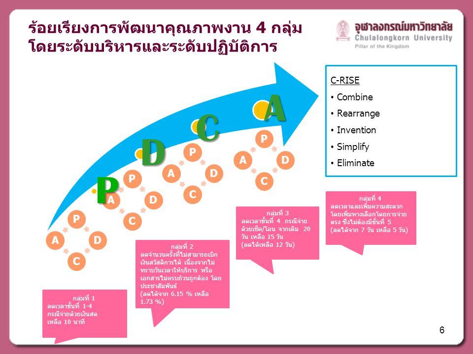 ร้อยเรียงการพัฒนาคุณภาพงาน 4 กลุ่ม โดยระดับบริหารและระดับปฏิบัติการ C-RISE • Combine • Rearrange • Invention • Simplify • Eliminate กลุ่มที่ 1 ลดเวลาขั้นที่ 1-4 กรณีจ่ายด้วยเงินสด เหลือ 10 นาที กลุ่มที่ 2 ลดจำนวนครั้งที่ไม่สามารถเบิก เงินสวัสดิการได้ เนื่องจากไม่ ทราบวันเวลาให้บริการ หรือ เอกสารไม่ครบถ้วนถูกต้อง โดย ประชาสัมพันธ์ (ลดได้จาก 6.15 % เหลือ 1.73 %) กลุ่มที่ 3 ลดเวลาขั้นที่ 4 กรณีจ่าย ด้วยเช็ค/โอน จากเดิม 20 วัน เหลือ 15 วัน (ลดได้เหลือ 12 วัน) กลุ่มที่ 4 ลดเวลาและเพิ่มความสะดวก โดยเพิ่มทางเลือกโดยการจ่าย ตรง ซึ่งไม่ต้องมีขั้นที่ 5 (ลดได้จาก 7 วัน เหลือ 5 วัน) 6