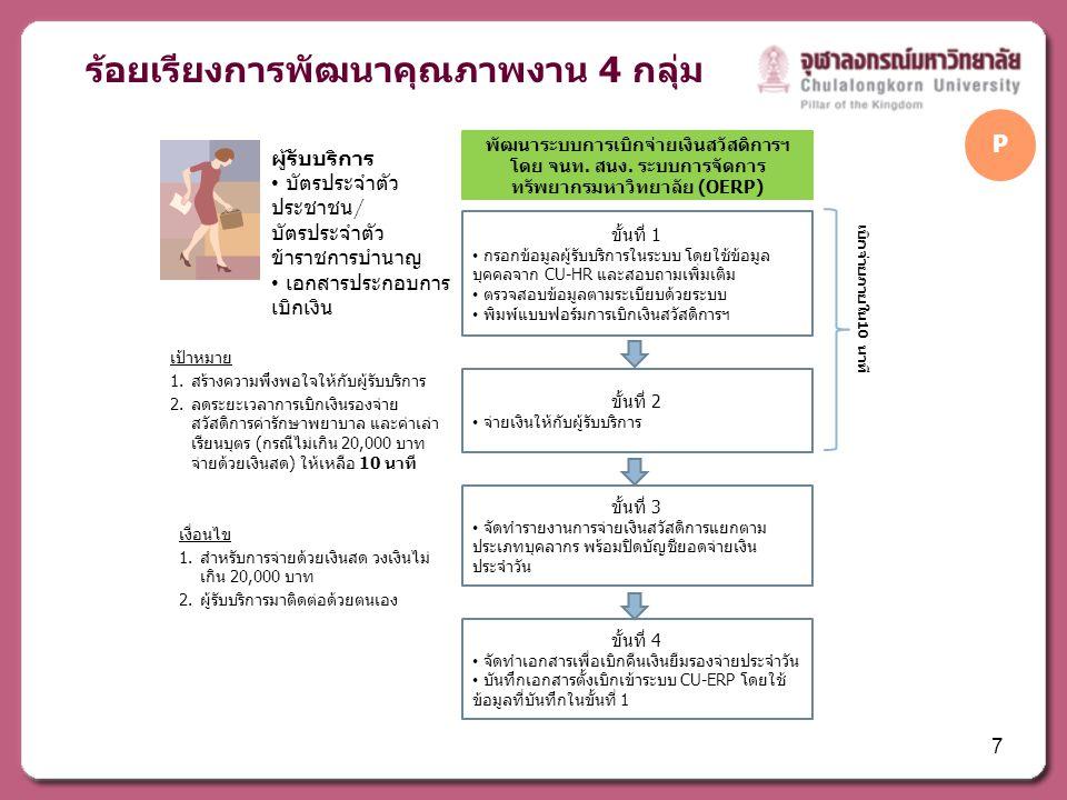 ร้อยเรียงการพัฒนาคุณภาพงาน 4 กลุ่ม เป้าหมาย 1.สร้างความพึงพอใจให้กับผู้รับบริการ 2.ลดระยะเวลาการเบิกเงินรองจ่าย สวัสดิการค่ารักษาพยาบาล และค่าเล่า เรียนบุตร (กรณีไม่เกิน 20,000 บาท จ่ายด้วยเงินสด) ให้เหลือ 10 นาที เงื่อนไข 1.สำหรับการจ่ายด้วยเงินสด วงเงินไม่ เกิน 20,000 บาท 2.ผู้รับบริการมาติดต่อด้วยตนเอง พัฒนาระบบการเบิกจ่ายเงินสวัสดิการฯ โดย จนท.