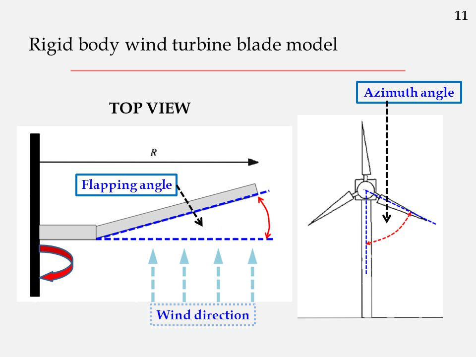 Rigid body wind turbine blade model Flapping angle Wind direction Azimuth angle 11 TOP VIEW