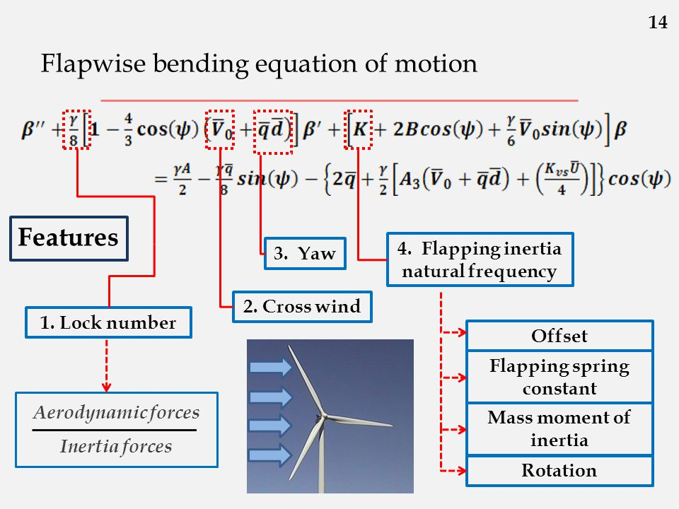 Flapwise bending equation of motion 3. Yaw 2. Cross wind Features 4. Flapping inertia natural frequency Flapping spring constant Offset Mass moment of
