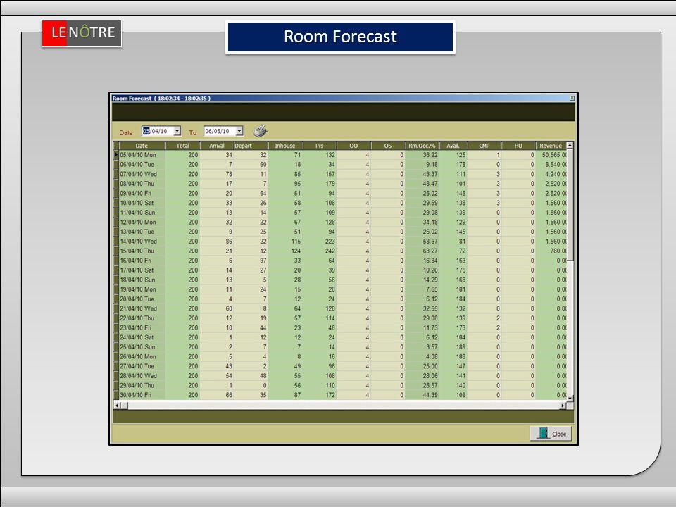 Room Forecast