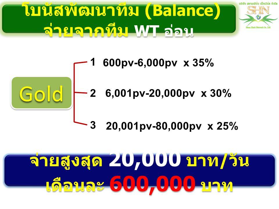 1 600pv-6,000pv x 35% 2 3 6,001pv-20,000pv x 30% 20,001pv-80,000pv x 25% จ่ายสูงสุด 20,000 บาท / วัน เดือนละ 600,000 บาท โบนัสพัฒนาทีม ( Balance ) จ่า