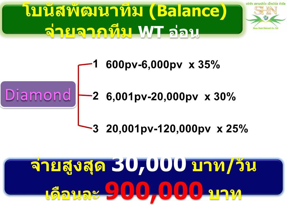 1 600pv-6,000pv x 35% 2 3 6,001pv-20,000pv x 30% 20,001pv-120,000pv x 25% จ่ายสูงสุด 30,000 บาท / วัน เดือนละ 900,000 บาท โบนัสพัฒนาทีม ( Balance ) จ่