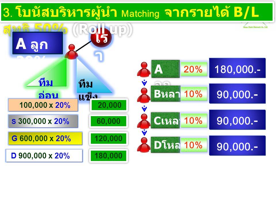 3. โบนัสบริหารผู้นำ Matching จากรายได้ B/L สุทธิ 50% (Roll up) A ลูก 20% 100,000 x 20% S 300,000 x 20% G 600,000 x 20% D 900,000 x 20% 20,000 60,000 1