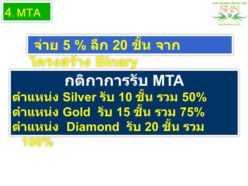 จ่าย 5 % ลึก 20 ชั้น จาก โครงสร้าง Binary 4. MTA กติกาการรับ MTA ตำแหน่ง Silver รับ 10 ชั้น รวม 50% ตำแหน่ง Gold รับ 15 ชั้น รวม 75% ตำแหน่ง Diamond ร