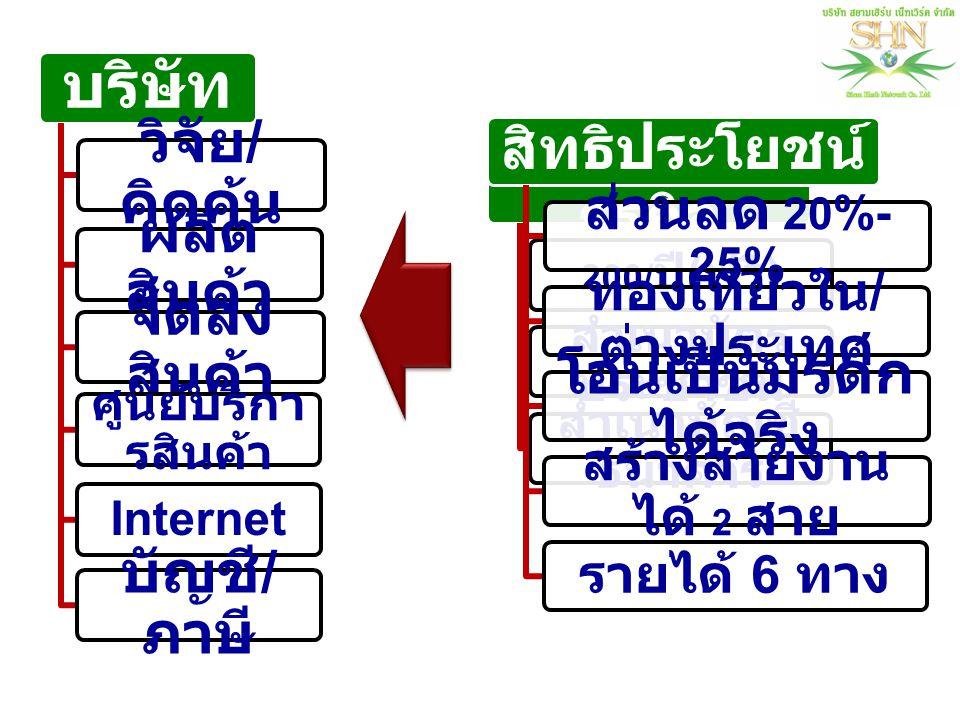 1.โบนัสแนะนำสูงสุด ( Fast start ) 30% ของ PV 2. โบนัสพัฒนาทีม Balance ( WT/ST จ่าย 25%- 35 % ) 3.