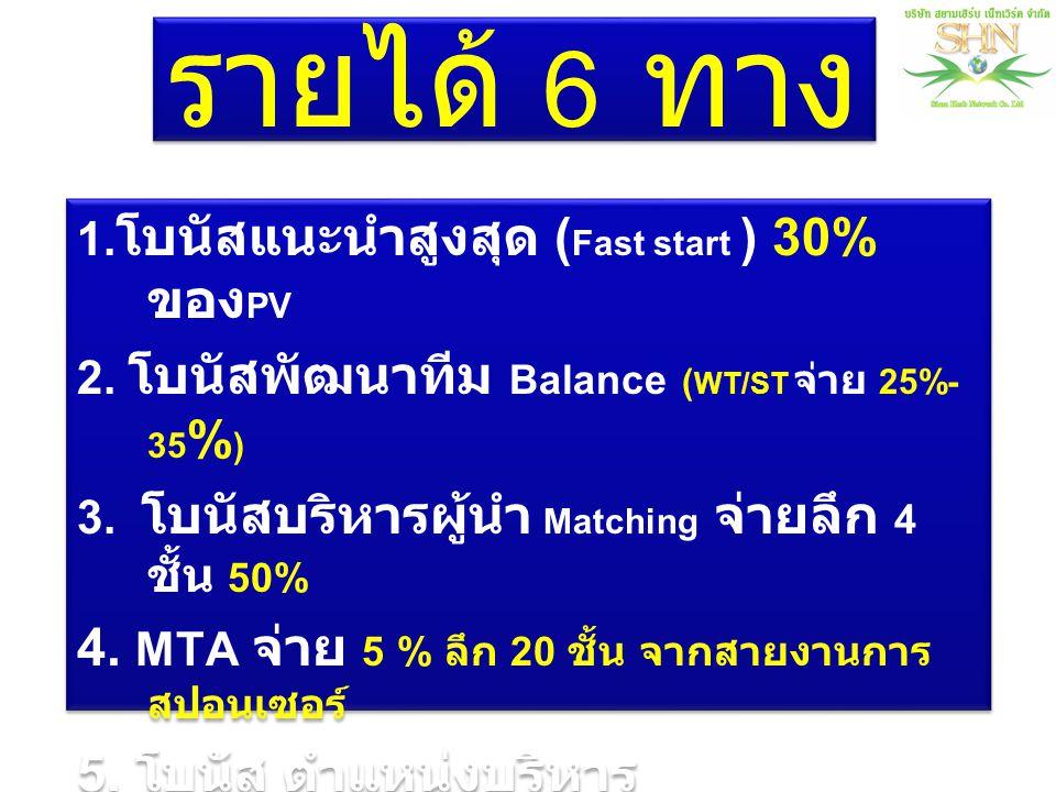 1. โบนัสแนะนำสูงสุด ( Fast start ) 30% ของ PV 2. โบนัสพัฒนาทีม Balance ( WT/ST จ่าย 25%- 35 % ) 3. โบนัสบริหารผู้นำ Matching จ่ายลึก 4 ชั้น 50% 4. MTA