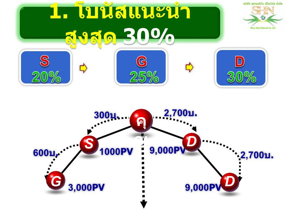 คุ ณ 9,000PV 1000PV 9,000PV 3,000PV S D G D 1. โบนัสแนะนำ สูงสุด 30% 300 บ. 2,700 บ. 600 บ.