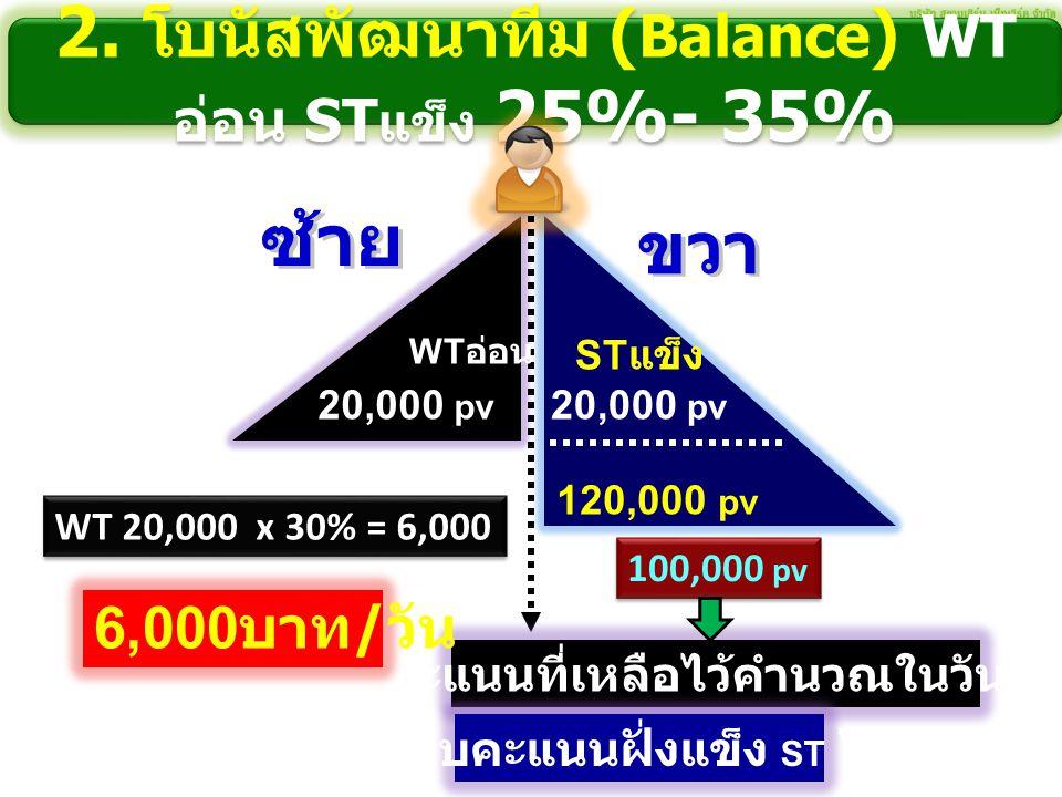 2. โบนัสพัฒนาทีม ( Balance ) WT อ่อน ST แข็ง 25%- 35% 20,000 pv 120,000 pv WT 20,000 x 30% = 6,000 20,000 pv เก็บคะแนนที่เหลือไว้คำนวณในวันต่อไป 100,0
