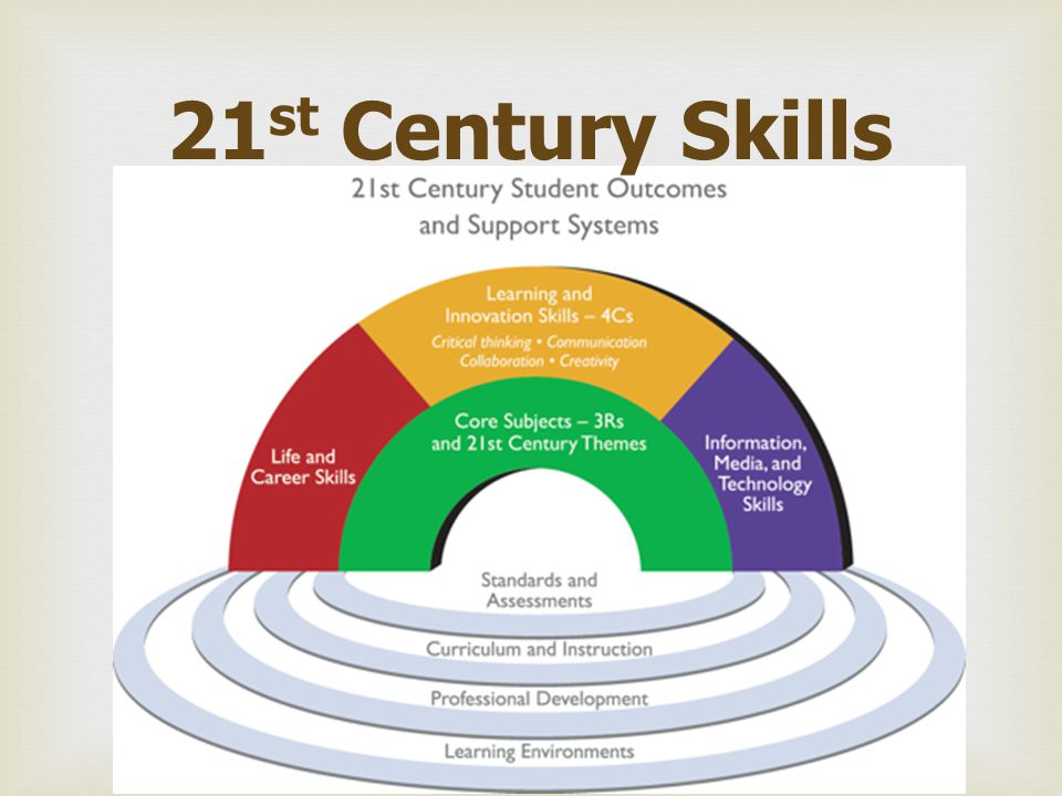  Core Subjects and 21 st Century Themes  Language arts  World languages  Arts  Mathematics  Economics  Science  Geography  History  Government and Civics  Basic competency in core subjects Global awareness Financial, economic, business and entrepreneurial literacy Civic literacy Health literacy Environmental literacy