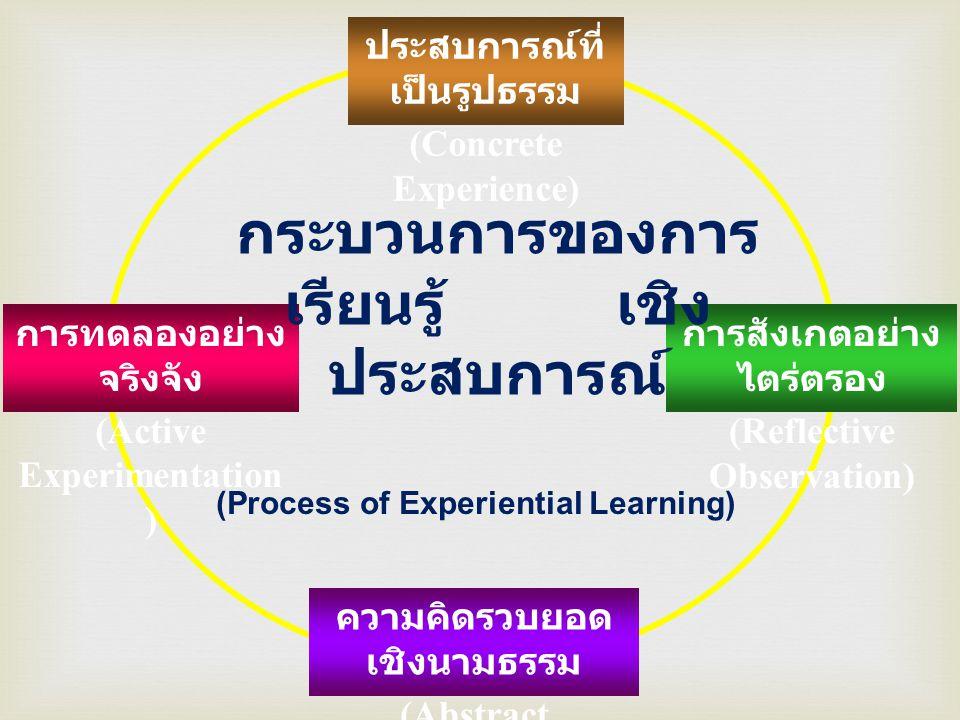 ขั้นตอนการสอนที่สอดคล้องกับการ เรียนรู้เชิงประสบการณ์ • จัดกิจกรรมให้ผู้เรียนได้มี ประสบการณ์ตรง ได้มีส่วนร่วมทั้ง ทางความคิด ร่างกาย อารมณ์ สังคม • กระตุ้นให้ผู้เรียนได้สังเกตการเข้าร่วม กิจกรรมอย่างใคร่ครวญ ด้วยการถาม คำถามให้คิด ให้พิจารณาความรู้สึก ขณะร่วมกิจกรรม ไตร่ตรองสิ่งที่ เกิดขึ้นจากการร่วมกิจกรรมอย่าง รอบคอบ เชื่อมโยงเข้ากับความรู้เดิม ช่วยให้นักเรียนได้ปรับโครงสร้าง ความคิดกับประสบการณ์ใหม่ที่ได้รับ • ให้ผู้เรียนสรุปมโนทัศน์ หลักการ กฎเกณฑ์ หรือตั้งสมมุติฐาน • เปิดโอกาสให้ผู้เรียนได้ทดสอบมโน ทัศน์ หลักการ กฎเกณฑ์ หรือ สมมุติฐานกับโลกแห่งความเป็นจริง พร้อมทั้งสังเกตประสบการณ์ใหม่ๆ ที่ เกิดขึ้น