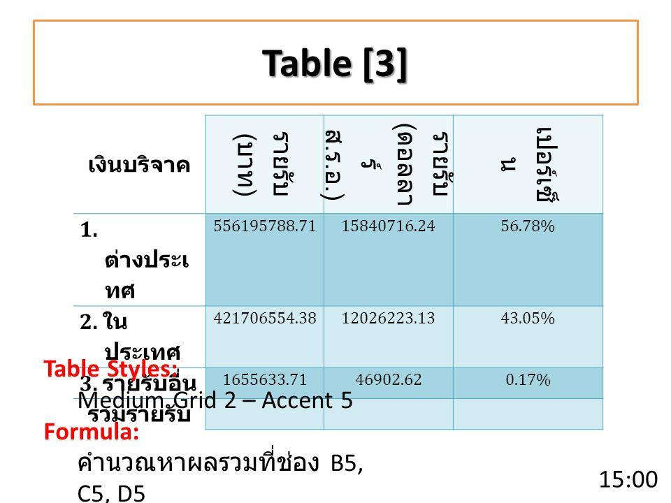 Table [3] เงินบริจาค รายรับ ( บาท ) รายรับ ( ดอลลา ร์ ส.