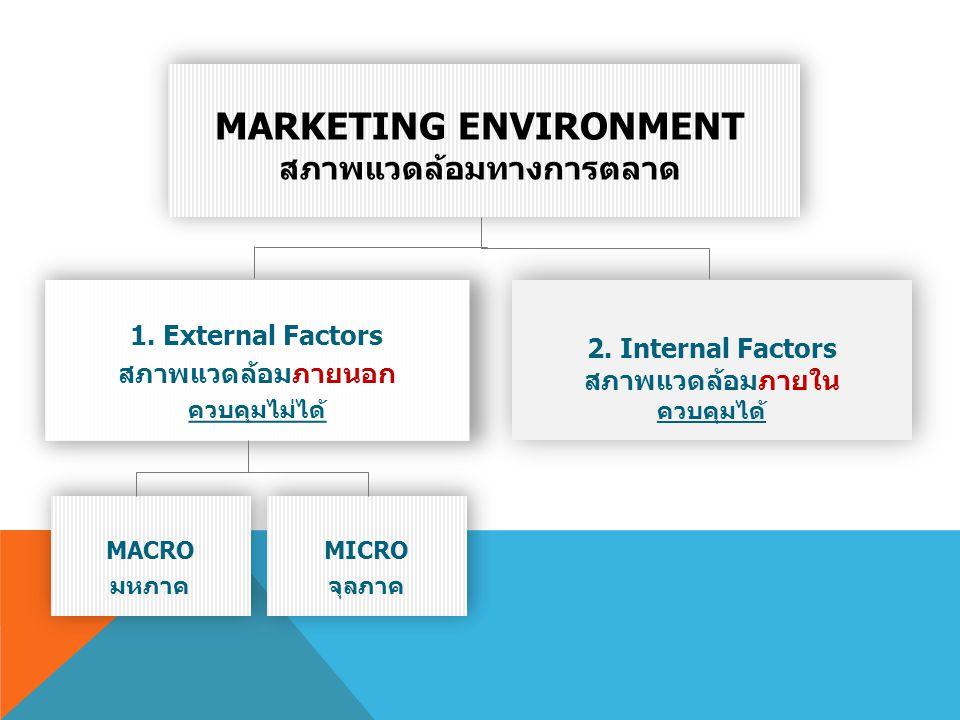 MARKETING ENVIRONMENT สภาพแวดล้อมทางการตลาด 1. External Factors สภาพแวดล้อมภายนอก ควบคุมไม่ได้ MACRO มหภาค MACRO มหภาค MICRO จุลภาค MICRO จุลภาค 2. In