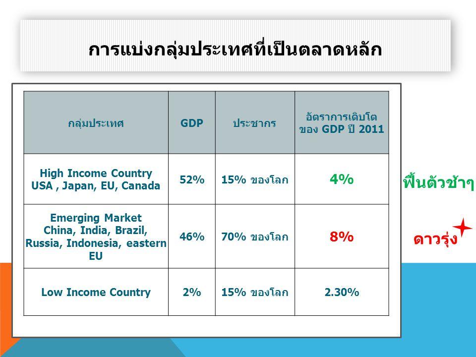 External Factors (ปัจจัยภายนอก) • เศรษฐกิจโลก • สังคม และวัฒนธรรม • การเมือง • ภัยธรรมชาติ GLOBAL CREATIVE MARKETER นักการตลาดต่างประเทศ ต้องมีความรู้ ความเข้าใจ ต่อสถานการณ์ Internal Factors (ปัจจัยภายใน) • รู้จักตัวเอง • รู้จักลูกค้า