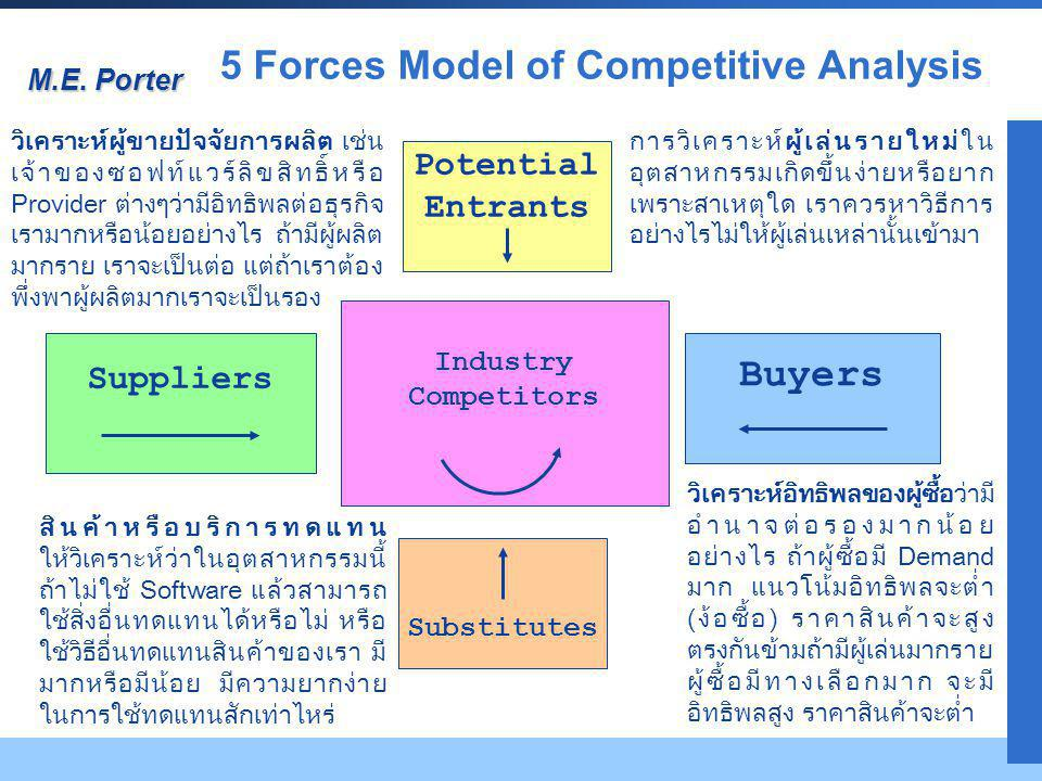 Company LOGO Potential Entrants Suppliers Industry Competitors Buyers Substitutes 5 Forces Model of Competitive Analysis M.E. Porter การวิเคราะห์ผู้เล