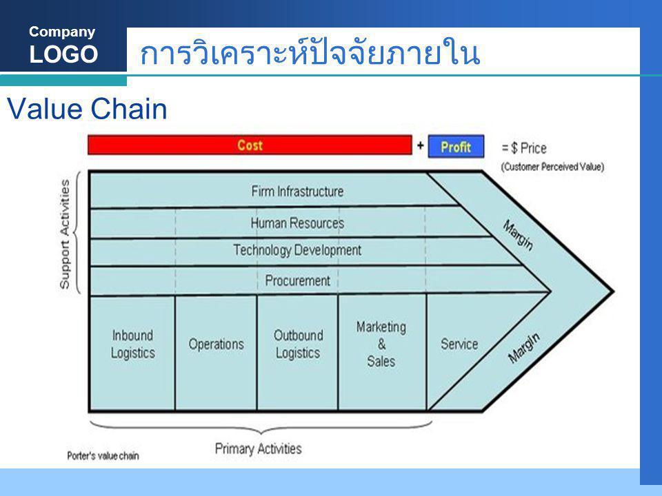 Company LOGO การวิเคราะห์ปัจจัยภายใน Value Chain