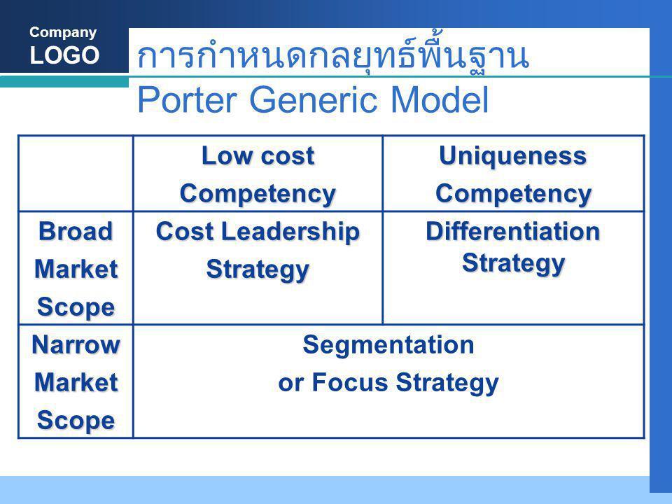 Company LOGO การกำหนดกลยุทธ์พื้นฐาน Porter Generic Model Low cost CompetencyUniquenessCompetency BroadMarketScope Cost Leadership Strategy Differentiation Strategy NarrowMarketScope Segmentation or Focus Strategy