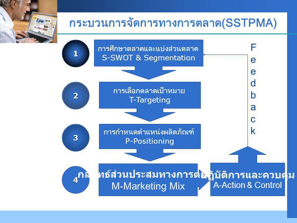 Company LOGO กระบวนการจัดการทางการตลาด(SSTPMA) การศึกษาตลาดและแบ่งส่วนตลาด S-SWOT & Segmentation การเลือกตลาดเป้าหมาย T-Targeting การกำหนดตำแหน่งผลิตภัณฑ์ P-Positioning 1 2 3 4 กลยุทธ์ส่วนประสมทางการตลาด M-Marketing Mix ปฏิบัติการและควบคุม A-Action & Control FeedbackFeedback