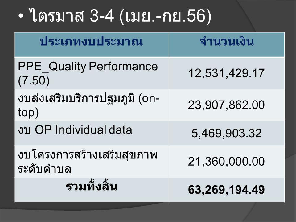• ไตรมาส 3-4 ( เมย.- กย.56) ประเภทงบประมาณจำนวนเงิน PPE_Quality Performance (7.50) 12,531,429.17 งบส่งเสริมบริการปฐมภูมิ (on- top) 23,907,862.00 งบ OP Individual data 5,469,903.32 งบโครงการสร้างเสริมสุขภาพ ระดับตำบล 21,360,000.00 รวมทั้งสิ้น 63,269,194.49
