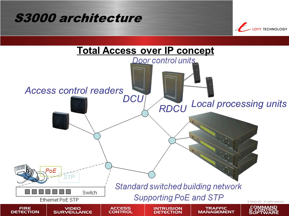 Standard switched building network Supporting PoE and STP Access control readers Local processing units Door control units Total Access over IP concep