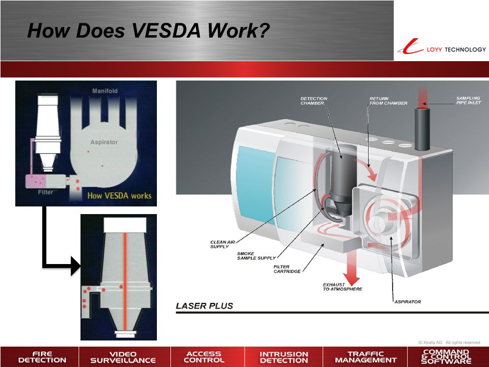 How Does VESDA Work?