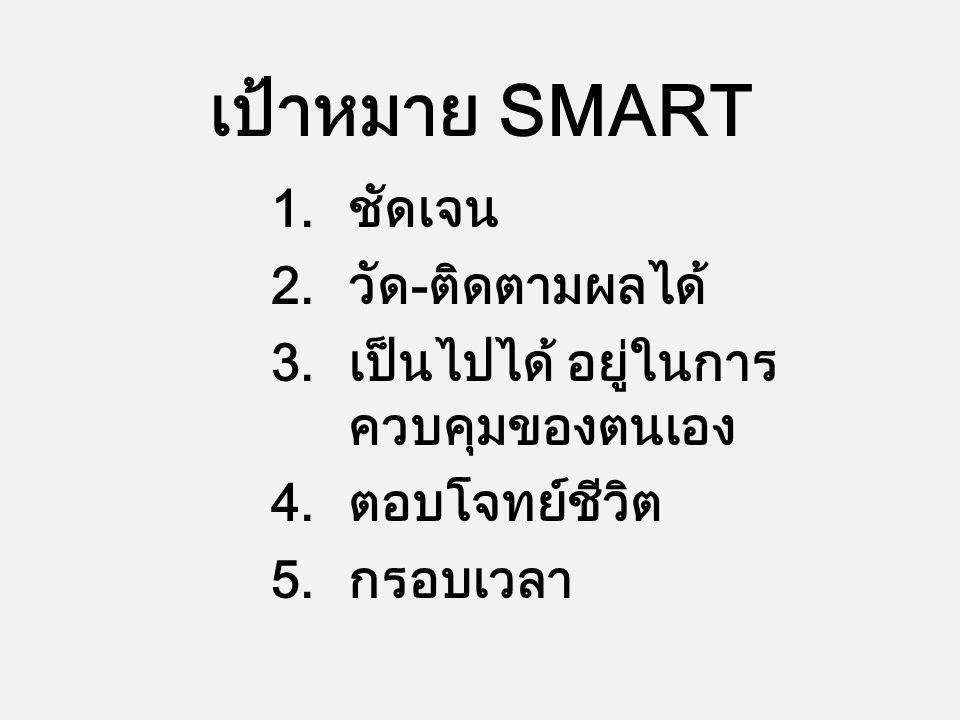 เป้าหมาย SMART 1.ชัดเจน 2.วัด-ติดตามผลได้ 3.เป็นไปได้ อยู่ในการ ควบคุมของตนเอง 4.ตอบโจทย์ชีวิต 5.กรอบเวลา