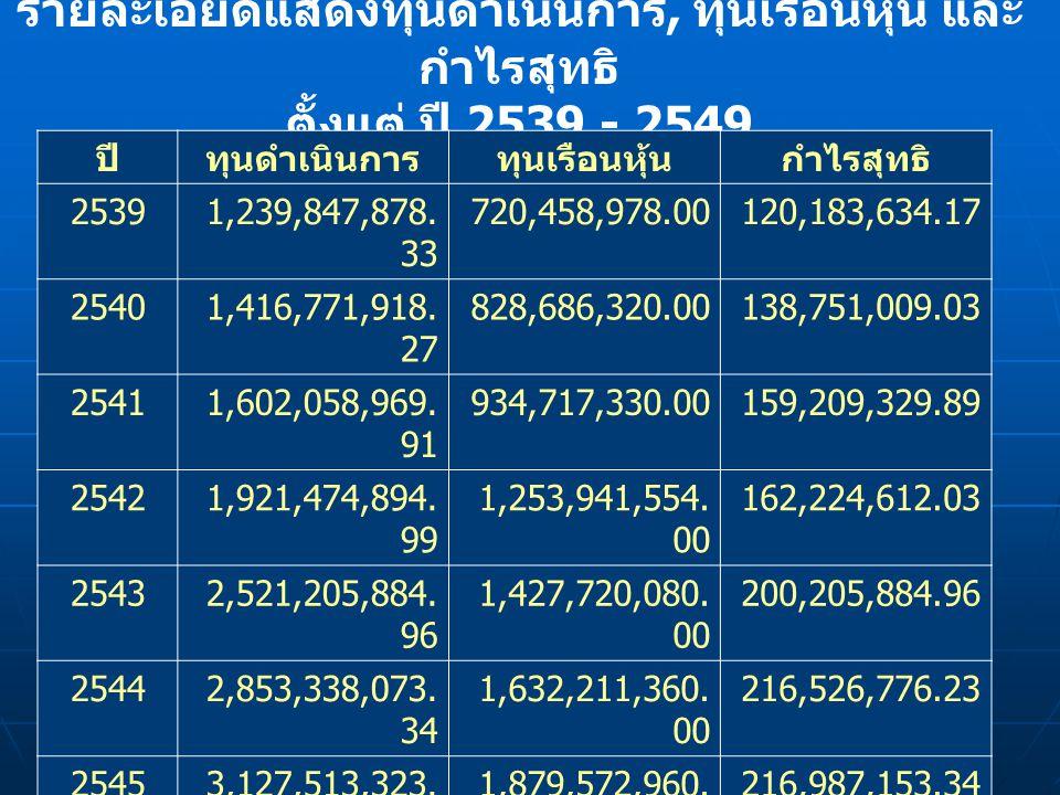 รายละเอียดแสดงทุนดำเนินการ, ทุนเรือนหุ้น และ กำไรสุทธิ ตั้งแต่ ปี 2539 - 2549 ปีทุนดำเนินการทุนเรือนหุ้นกำไรสุทธิ 25391,239,847,878.