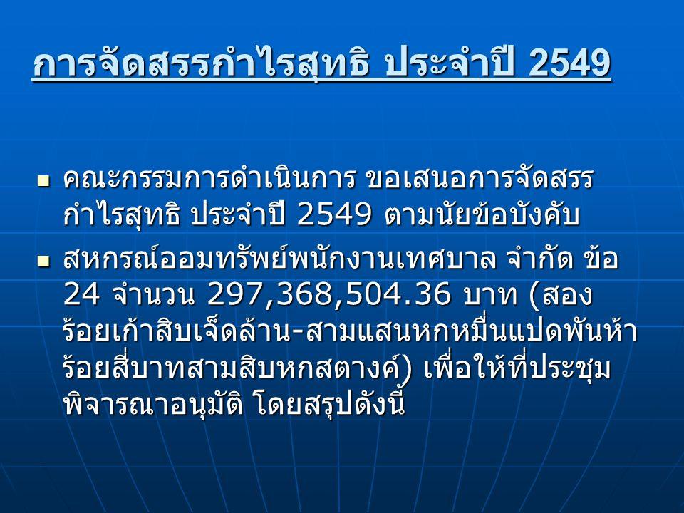 การจัดสรรกำไรสุทธิประจำปี 2549 ที่รายการจัดสรรกำไร ปี 2549 จำนวนเงิน ( บาท ) % ปี 2548 จำนวน เงิน ( บาท ) % 1 ทุนสำรองไม่น้อยกว่าร้อยละ 10 30,828,104.3 610.36 25,015,732.29 10.25 2 ค่าบำรุงสันนิบาตสหกรณ์แห่ง ประเทศไทย ร้อยละ 5 แต่ไม่ เกิน 10,000 บาท 10,000.000.0110,000.000.01 3 เงินปันผลตามหุ้นในอัตราไม่เกิน ร้อยละ 10 ต่อปี ( จัดสรรในอัตราร้อยละ 6.75 ต่อ ปี ) 202,128,628.