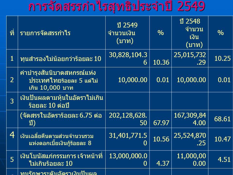 ลำดั บ รายการ ยอดยกมา ณ 31 ธันวาคม 2549 เมื่อรวม ปี 2549 1 ทุนสำรอง 290,001,9 55.29 320,830,05 9.65 2 ทุนรักษาระดับอัตราเงินปัน ผล 14,460,00 0.00 15,460,000.