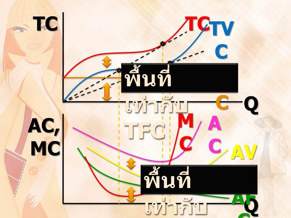 TC AC, MC Q Q TF C TC TV C ACACACAC AF C AV C MCMCMCMC พื้นที่ เท่ากับ TFC พื้นที่ เท่ากับ AFC