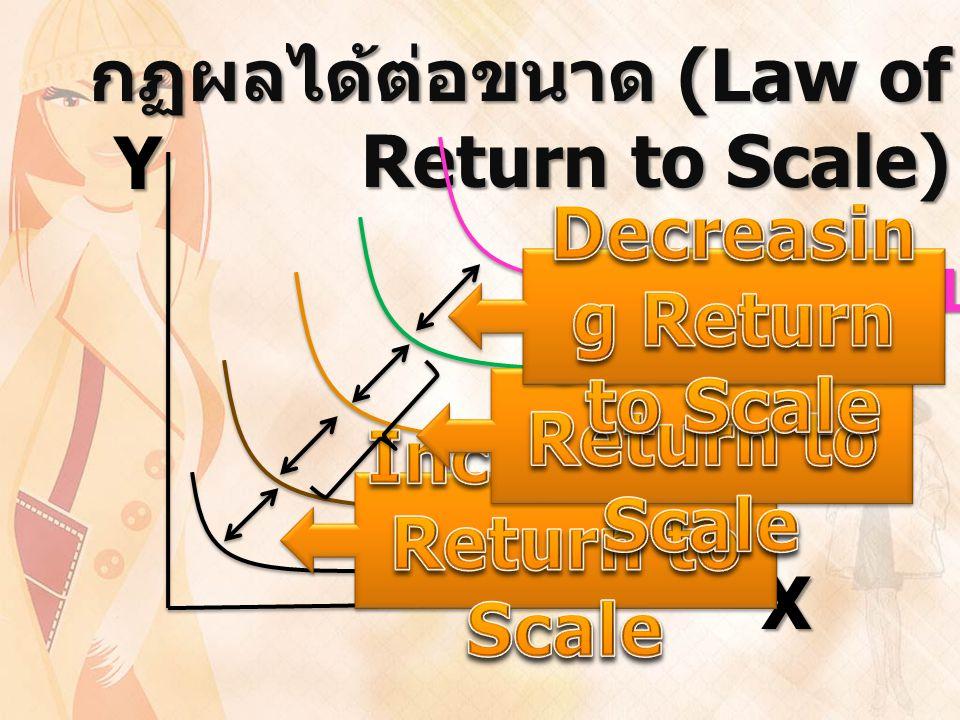 กฏผลได้ต่อขนาด (Law of Return to Scale) YX IC1 = 10 IC2 = 30 IC3 = 60 IC4 = 90 IC5 = 110