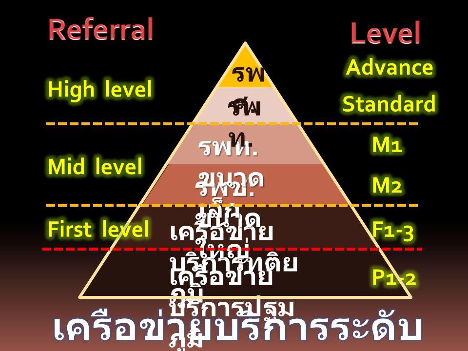 1.ทิศทางการพัฒนาระบบบริการ 3 Key Strategic Areas 2.