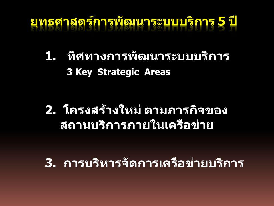 1.ทิศทางการพัฒนาระบบบริการ 3 Key Strategic Areas 2. โครงสร้างใหม่ ตามภารกิจของ สถานบริการภายในเครือข่าย 3. การบริหารจัดการเครือข่ายบริการ