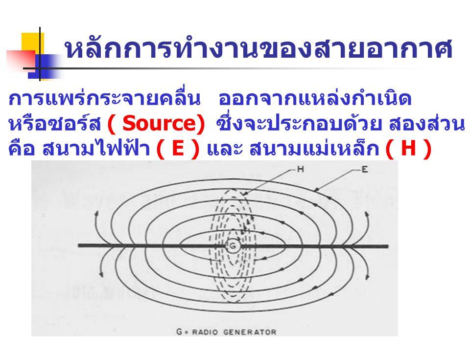 หลักการทำงานของสายอากาศ การแพร่กระจายคลื่น ออกจากแหล่งกำเนิด หรือซอร์ส ( Source) ซึ่งจะประกอบด้วย สองส่วน คือ สนามไฟฟ้า ( E ) และ สนามแม่เหล็ก ( H )