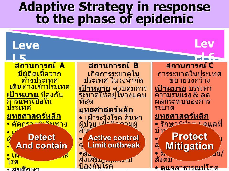 Adaptive Strategy in response to the phase of epidemic สถานการณ์ A มีผู้ติดเชื้อจาก ต่างประเทศ เดินทางเข้าประเทศ เป้าหมาย ป้องกัน การแพร่เชื้อใน ประเท