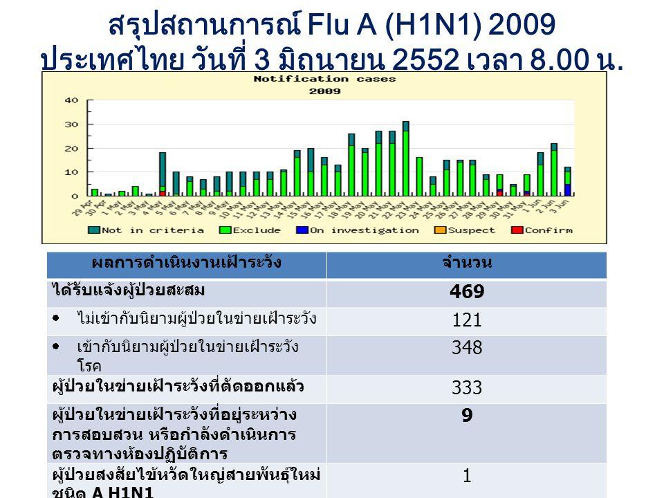 สรุปสถานการณ์ Flu A (H1N1) 2009 ประเทศไทย วันที่ 3 มิถุนายน 2552 เวลา 8.00 น. ผลการดำเนินงานเฝ้าระวังจำนวน ได้รับแจ้งผู้ป่วยสะสม 469  ไม่เข้ากับนิยาม
