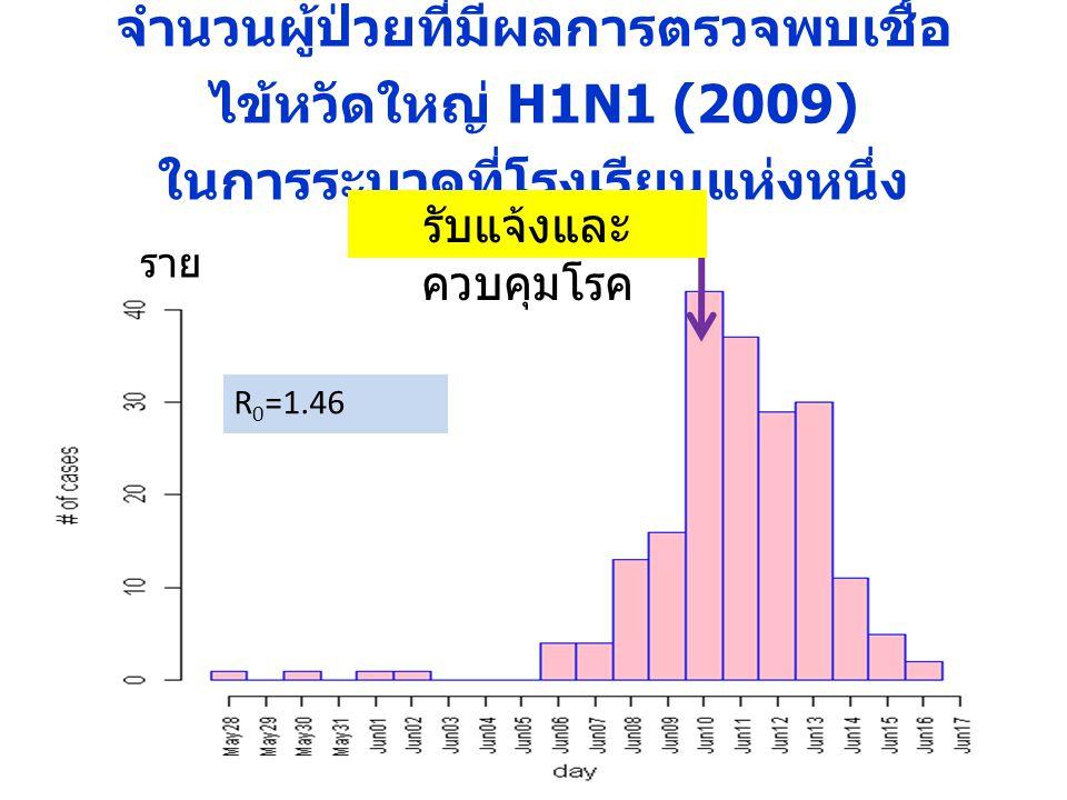 จำนวนผู้ป่วยที่มีผลการตรวจพบเชื้อ ไข้หวัดใหญ่ H1N1 (2009) ในการระบาดที่โรงเรียนแห่งหนึ่ง R 0 =1.46 รับแจ้งและ ควบคุมโรค ราย