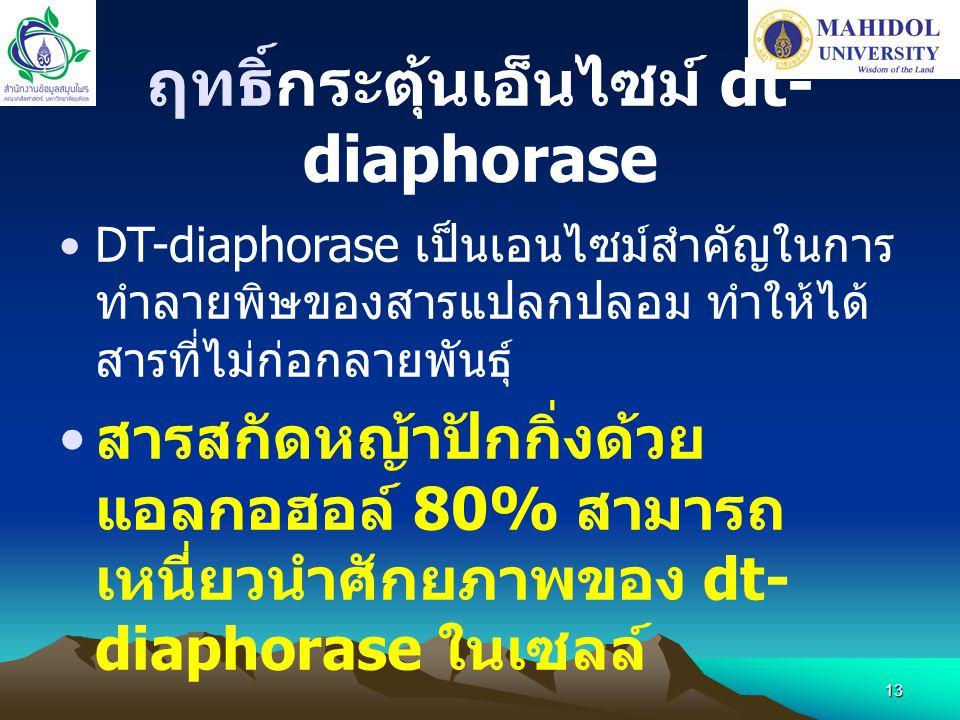 13 ฤทธิ์กระตุ้นเอ็นไซม์ dt- diaphorase •DT-diaphorase เป็นเอนไซม์สำคัญในการ ทำลายพิษของสารแปลกปลอม ทำให้ได้ สารที่ไม่ก่อกลายพันธุ์ • สารสกัดหญ้าปักกิ่
