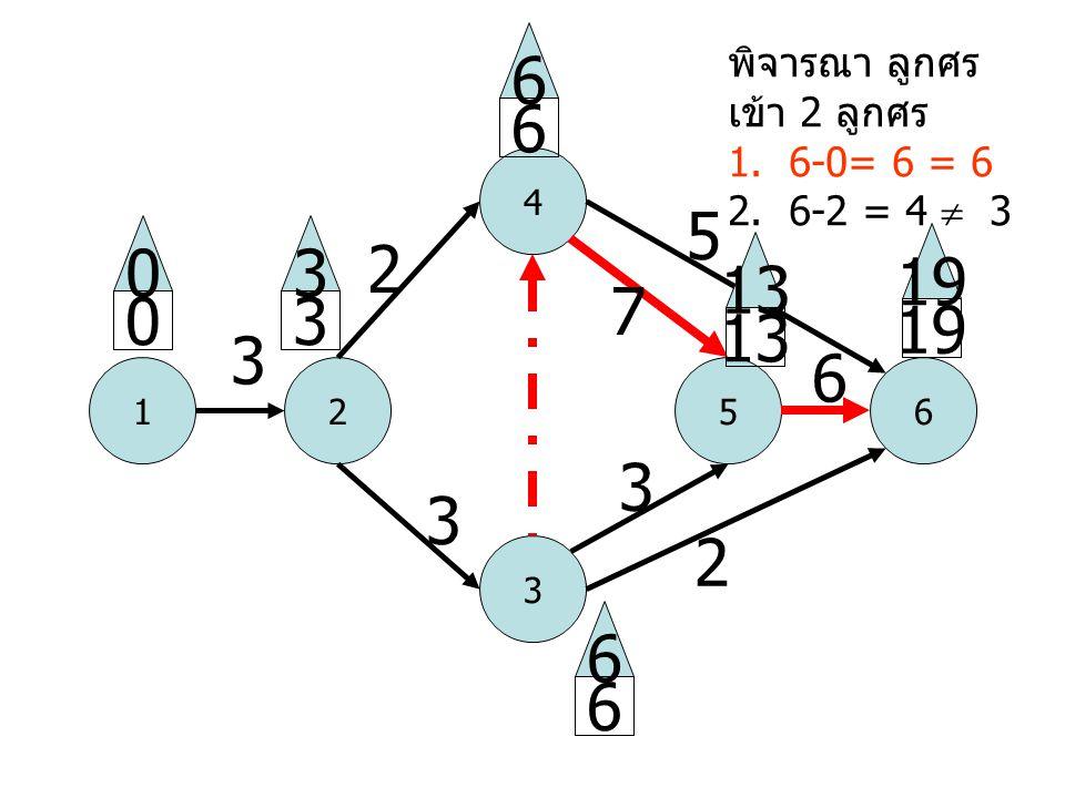 1 4 52 3 6 3 2 3 5 2 6 0 0 3 3 6 6 13 19 6 6 13 3 7 พิจารณา ลูกศร เข้า 2 ลูกศร 1. 6-0= 6 = 6 2. 6-2 = 4  3