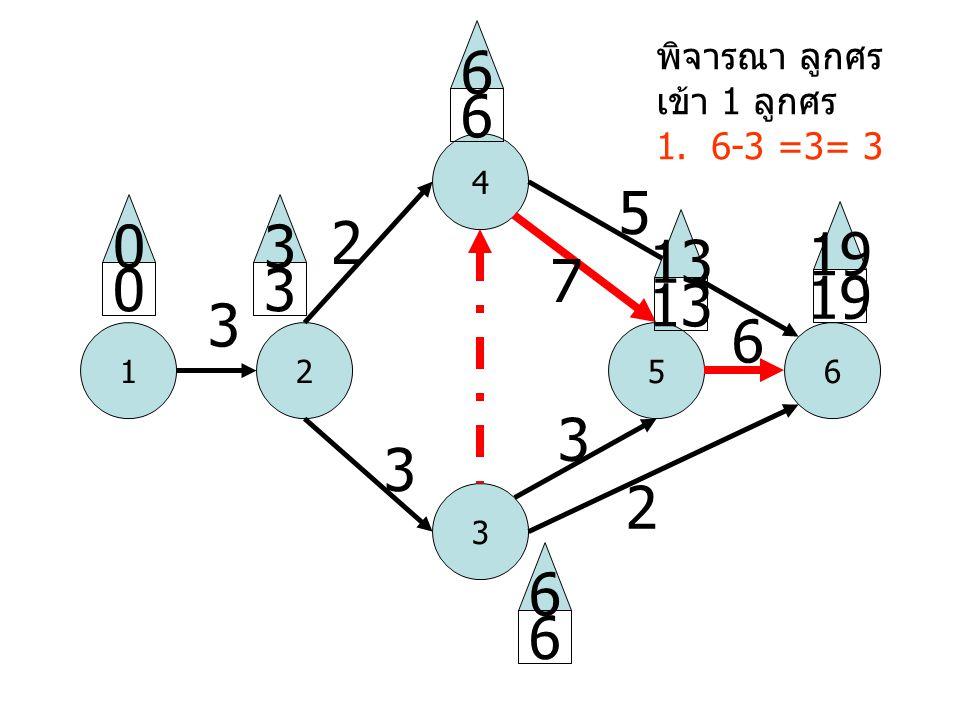 1 4 52 3 6 3 2 3 5 2 6 0 0 3 3 6 6 13 19 6 6 13 3 7 พิจารณา ลูกศร เข้า 1 ลูกศร 1. 6-3 =3= 3