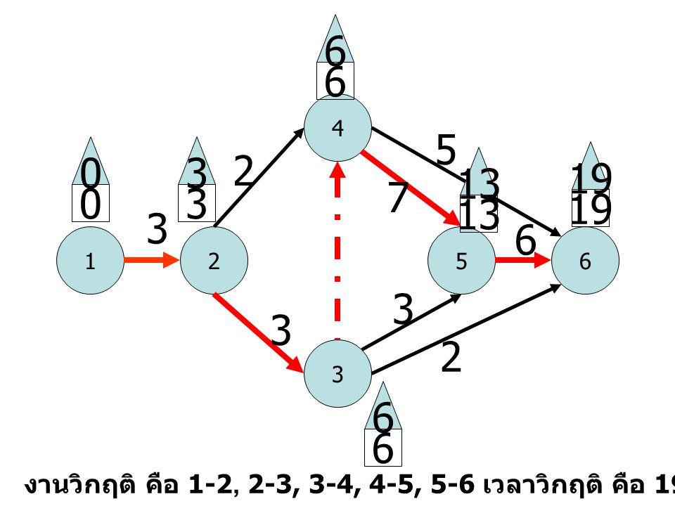 1 4 52 3 6 3 2 3 5 2 6 0 0 3 3 6 6 13 19 6 6 13 3 7 งานวิกฤติ คือ 1-2, 2-3, 3-4, 4-5, 5-6 เวลาวิกฤติ คือ 19
