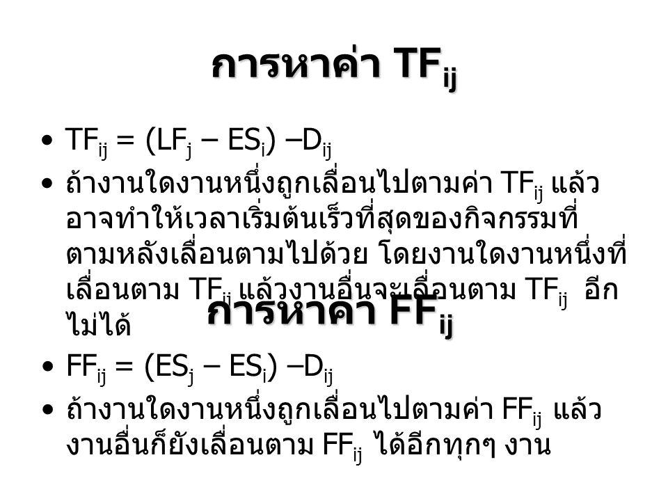 การหาค่า TF ij •TF ij = (LF j – ES i ) –D ij • ถ้างานใดงานหนึ่งถูกเลื่อนไปตามค่า TF ij แล้ว อาจทำให้เวลาเริ่มต้นเร็วที่สุดของกิจกรรมที่ ตามหลังเลื่อนต