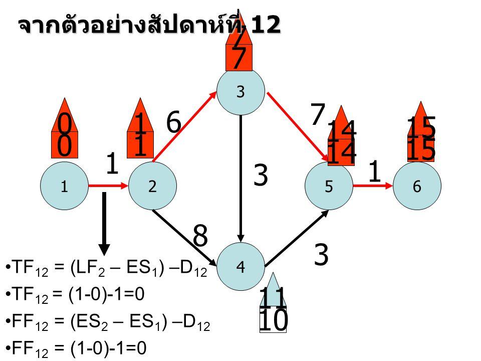 1 3 52 4 6 1 6 8 3 7 3 1 0 0 1 1 7 7 14 15 10 11 จากตัวอย่างสัปดาห์ที่ 12 •TF 12 = (LF 2 – ES 1 ) –D 12 •TF 12 = (1-0)-1=0 •FF 12 = (ES 2 – ES 1 ) –D